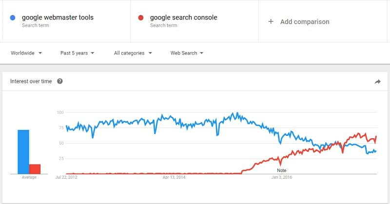 "Chart from Google Trends showing search traffic for terms ""Google Webmaster Tools"" versus ""Google Search Console"" - the chart shows Google Webmaster Tools significant ahead up until late 2016 after which Google Search Console gets more searches"