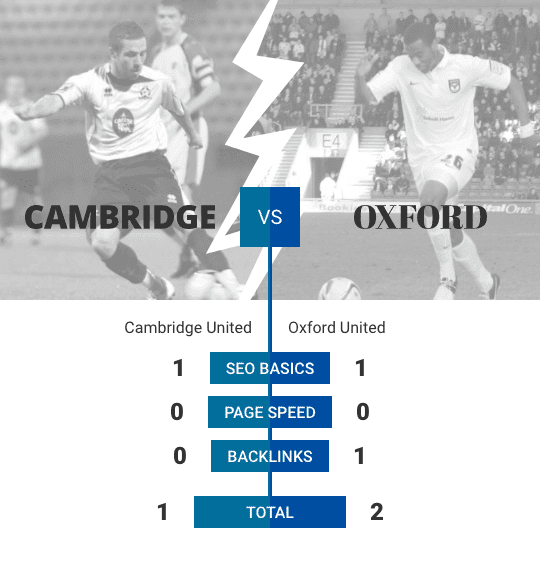 A graphic showing two footballers one each from Cambridge United and Oxford United