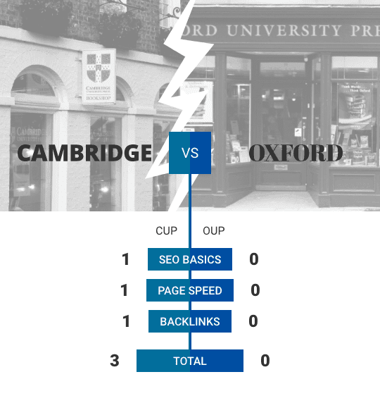 A graphic showing photos of the Cambridge University Press and Oxford University Press shops