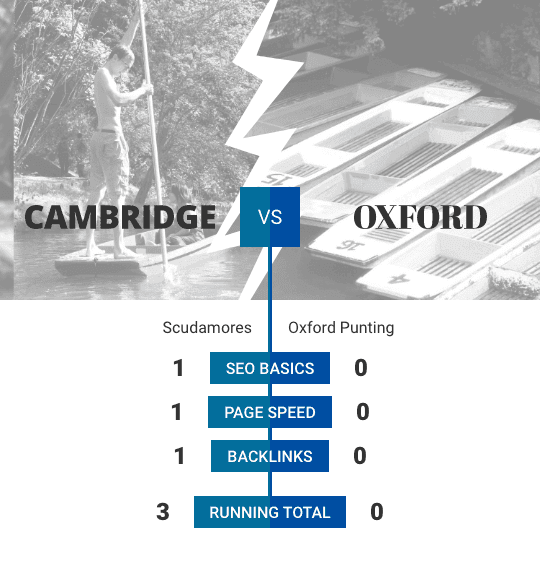 A graphic showing a bare chested man punting and numbered punts lined up in Oxford