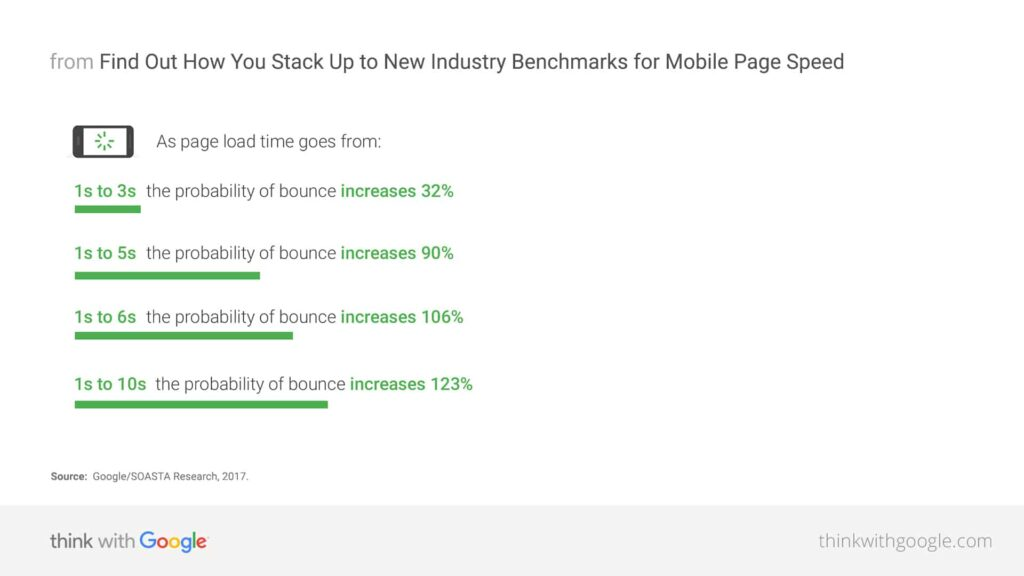 Mobile page speed affect on bounce rate stats from Google