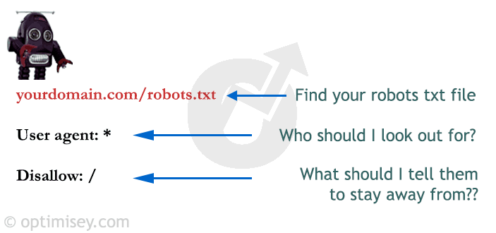 A graphic showing examples of a robots.txt and what each part does