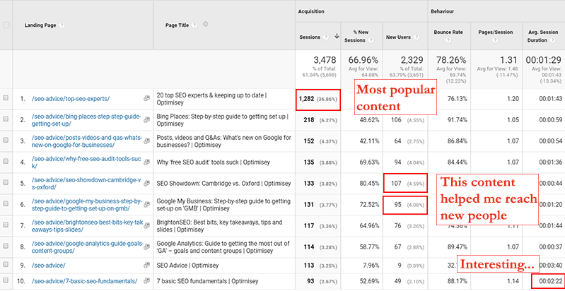 A sceenshot from Google Analytics' Landing Page report