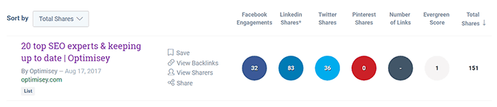 A screenshot from BuzzSumo showing the sharing stats for Optimisey's list of top 20 SEO'ers to follow on Twitter