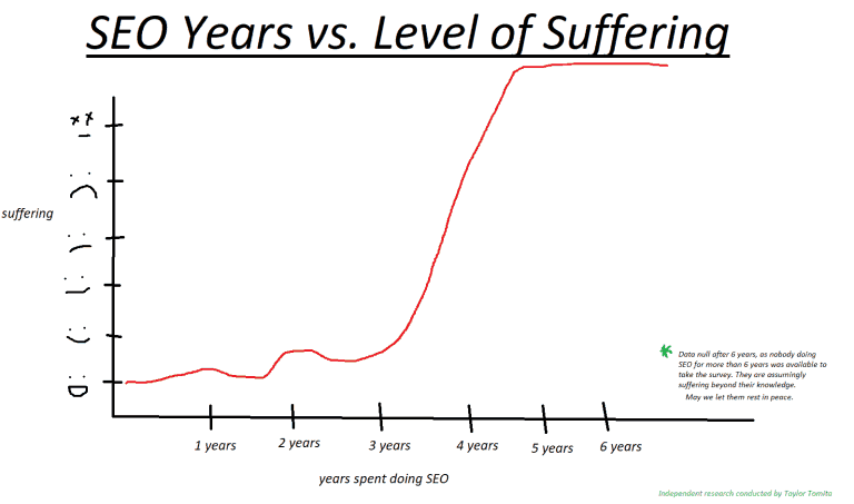 Taylor Tomita's 'SEO Years vs. Level of Suffering' SEO Graph