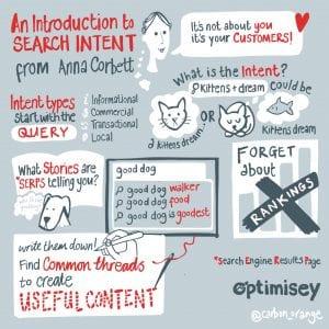 Sketchnotes (by Anne-Marie Miller) of Anna Corbett's Optimisey SEO talk