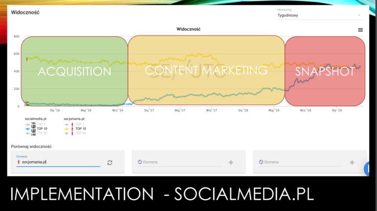 slide showing number of keywords ranked for, for socialmedia.pl, with some growth in a period marked 'content marketing' and more growth after a period marked 'snapshot method'