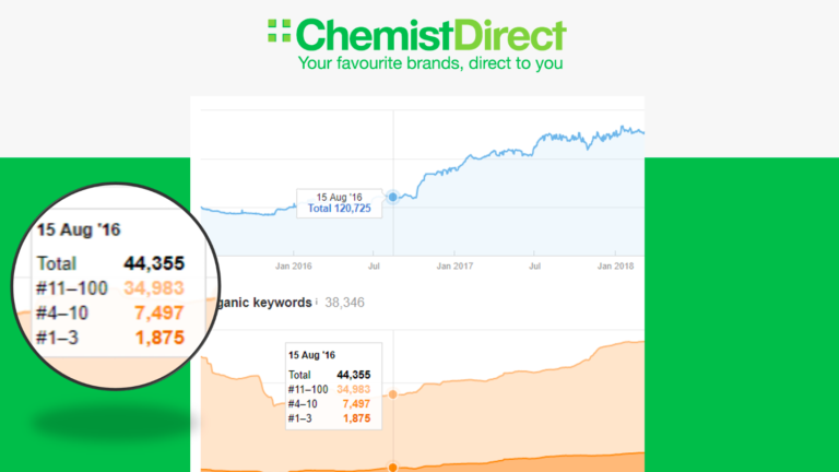 ChemistDirect traffic data – a slide from Luke Carthy's presentation on ecommerce SEO