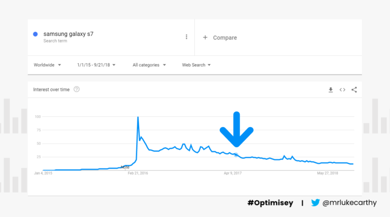 """Google Trends data for the phrase """"Samsung Galaxy S7"""" – a slide from Luke Carthy's talk on ecommerce"""