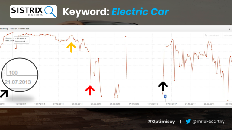 Keyword visibility for the phrase 'electric car' from Sistrix – a slide from Luke Carthy's presentation on ecommerce SEO